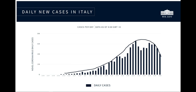 daily_new_cases_italy_coronavirus.png